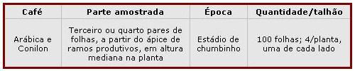 tabela_coleta_folha